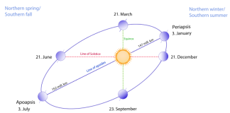 Motion of the earth in hindi