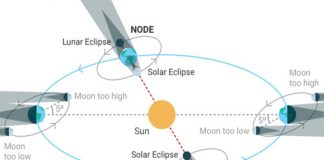 solar and lunar eclipse in hindi